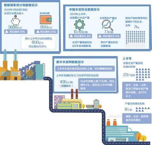 中国水泥行业发展现状及前景:市场稳定效益看好