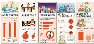 2019北京国庆消费数据:重点监测企业累计实现销售额67.5亿元
