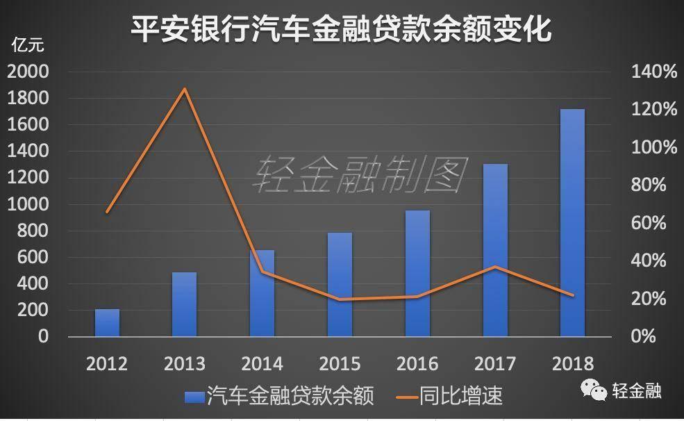 中国汽车金融市场规模:机构预计二手车金融是下一个万亿市场